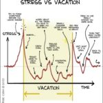 Your Stress Free Vacation in 5 Steps or Less